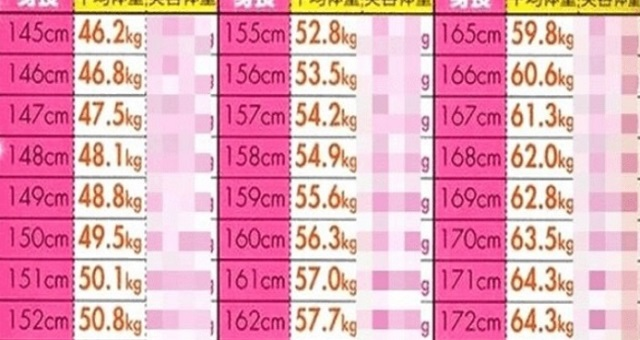 【こんなに違うの!?】あなたはどっち?ネットで話題の「平均体重」と「モテる美容体重」がコチラ!